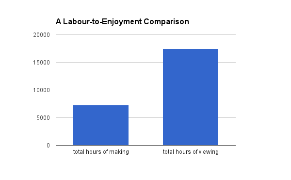 labourtoenjoymentcomparison
