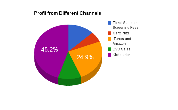 profitfromdifferentchannels